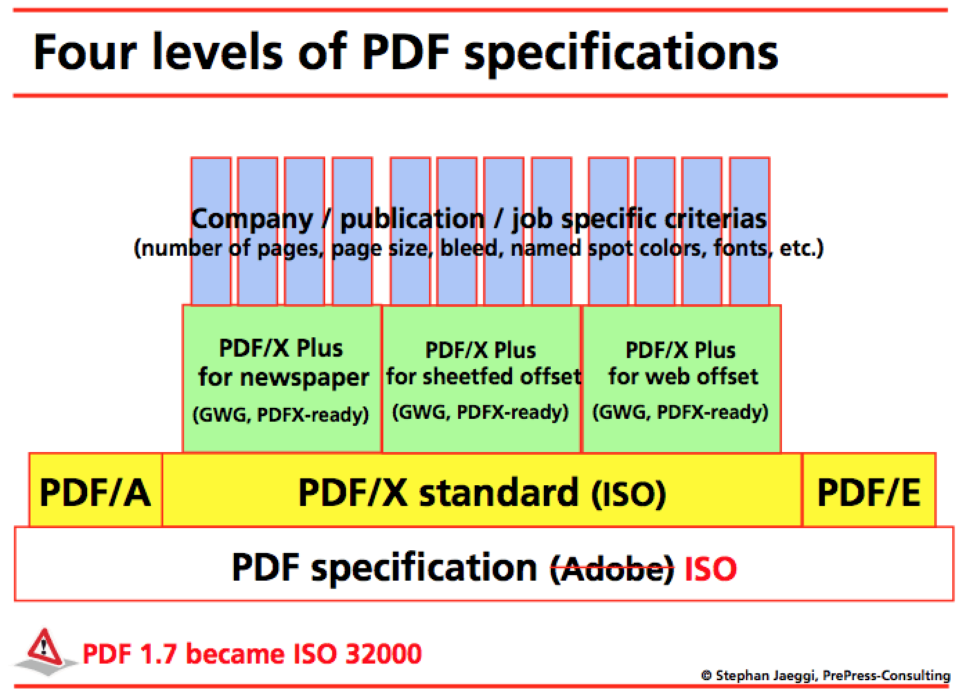 Four Levels of PDF specifications