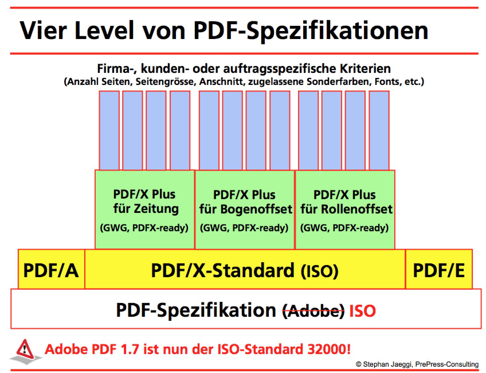 Vier Level con PDF-Spezifikationen